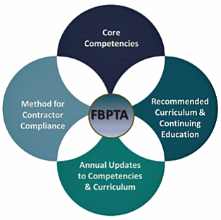 FBPTA program objectives infographic