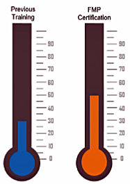 Side by side thermometers, on left labeled Previous Training; on right labeled FMP Certification