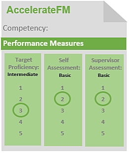Infographic AccelerateFM Competency Performance Measures