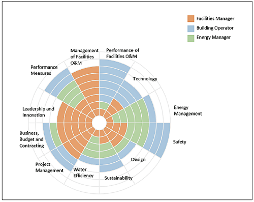 Pie Chart Infographic showing what core competencies area assigned to federal managers, building operators, and energy managers