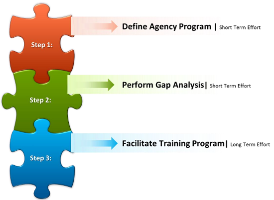 Infographic of 3 puzzle pieces showing the 3 steps of GSA Region 4 FBPTA program implementation