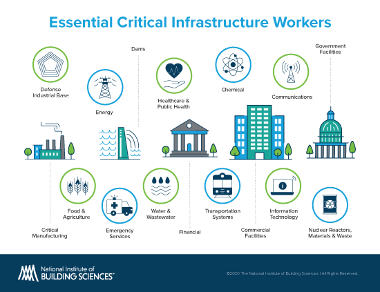Essential Critical Infrastructure Workers: Defense Industrial Base, Energy, Dams, Healthcare & Public Health, Chemical, Communications, Government Facilities, Nuclear Reactors, Materials & Waste, Information Technology, Commercial Facilities, Transportation Systems, Financial, Water & Wastewater, Emergency Services, Food & Agriculture, Critical Manufacturing