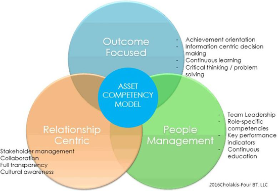 Figure 4. LEAN Practices Asset Competency Model