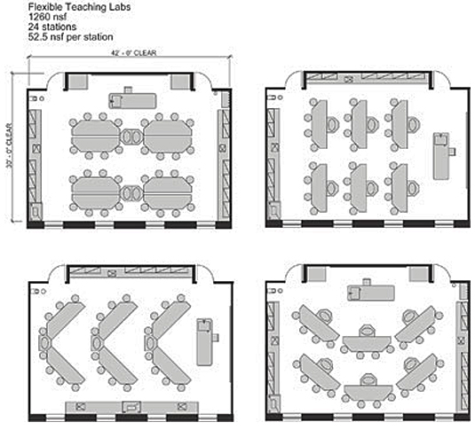 College Classroom Design Standards ~ Academic laboratory wbdg whole building design guide