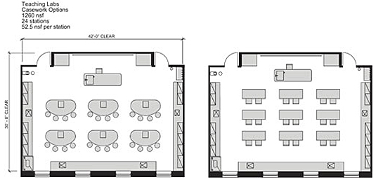 2 diagrams of teaching lab casework options: left shows 6 oval tables with four seats each and right shows 9 rectangular tables with 2 seats each