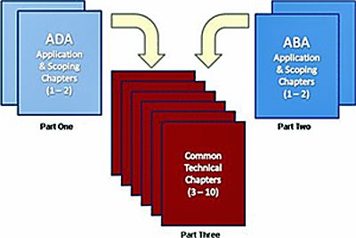 Graphic of book covers ADA Application and Scoping Chapters 1 and 2 captioned as Part 1, ABA Application and Scoping Chapters 1 and 2 captioned as Part 2 that flow into Common Technical Chapters 1 to 10 captioned as Part 3