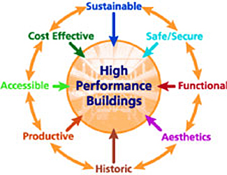 Accessible wbdg whole building design guide for Cost effective building design