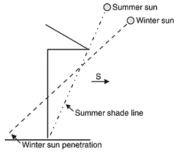 Diagram for passive solar heating showing the summer sun shining off the deep overhang of the building roof creating a summer shade line; the winter sun shines through the building creating a winter sun penetration line.