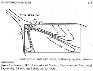Figure showing the plan view of a roof with contours showing negative pressure distribution