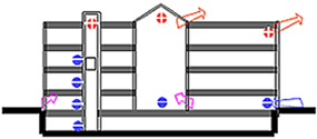 Figure showing stack effect in cold climates, infiltration of air at the bottom of the building (blue circles) and exfiltration at the top (red circles)