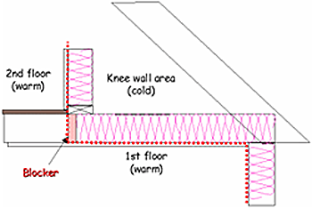 Figure showing the second and first floors being warm and separated from the knee wall by a blocker. The knee wall area remains cold.