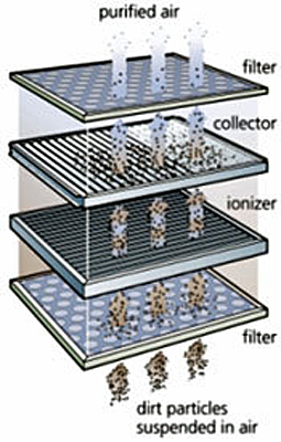 Illustration of HEPA filter showing dirt particles suspended in air passing through a filter, ionizer, collector, and filter in order to result in purified air.