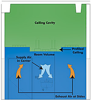 Illustration showing a large ceiling cavity (in green) above a profiled ceiling. The volume of the room is shown in blue; arrows point to the supply air in the center of the room and exhause air at the the sides of the room.