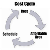 Cost cycle illustration
