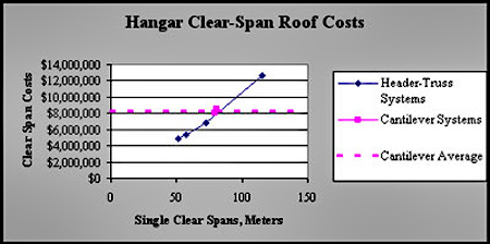 Economic comparison of Header Truss versus Cantilever Truss: Header Truss increases in expense as single clear spans increase in meters (50 meters is ~5 million dollars and over 100 meters is over 12 million dollars); Cantilever system average is eight million dollars at ~75 meters.