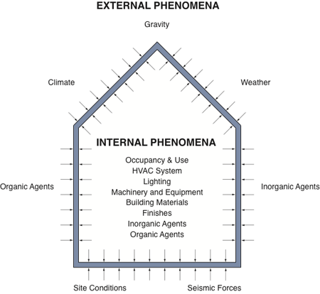 illustration of building enclosure and all of the external environmental phenomenta and internal phenomena imposed upon it