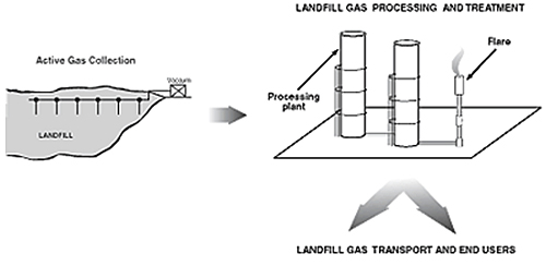 Illustration that shows how a landfill gas collection system works. The gas is first collected from the landfill, which is transported to the processing plant, and then sent to landfill gas transport and to end users.