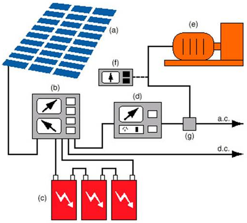 BIPV system diagram - Energy transfers from the PV modules onto a charge controller. The charge controller disperses energy to a power storage system and power conversion equipment. From there, the power conversion equipment transfers energy to the appropriate support and mounting hardware, wiring, and safety disconnects; and the backup power supplies sucj as diesel generators.
