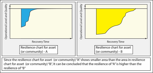 Comparison between the Resilience of two Assets (or communities) using Resilience Charts