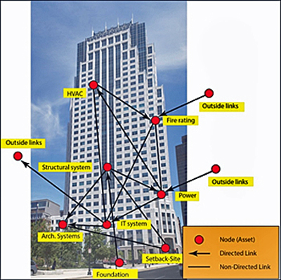 Simplified Tall Building Example of Asset Resilience Links for Resilience Management