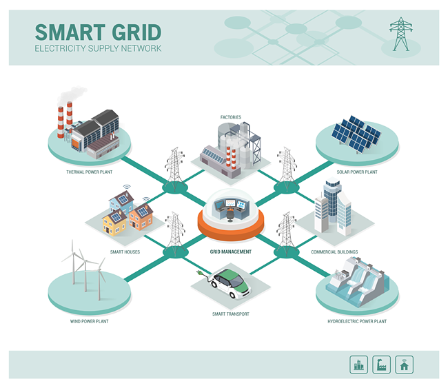 Emerging opportunities for attaining significant efficiency gains-such as through the integration of smart grid connectivity and related control technologies-are optimally applied at the system level.