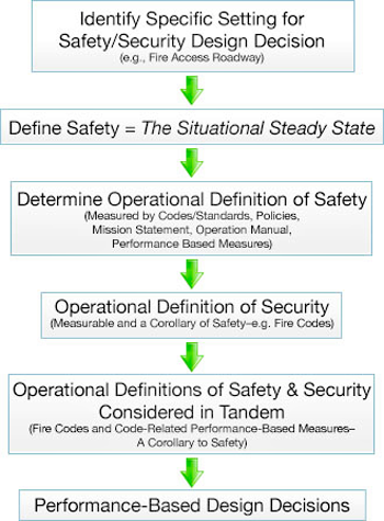 Outline for choosing a bollard: Identify Specific Setting for Safety/Security Design Decision, Design Safety = The Situational Steady State, Determine Operational Definition of Safety, Operational Definition of Security, Operational Definitions of Safety & Security Considered in Tandem, Performance-Based Design Decisions