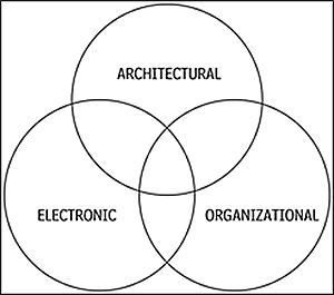 CPTED Strategies venn diagram with architectural, electronic, and organizational