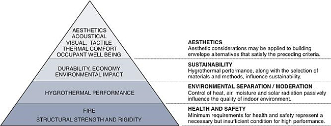 hierarchy of performance requirements derived from building science principles