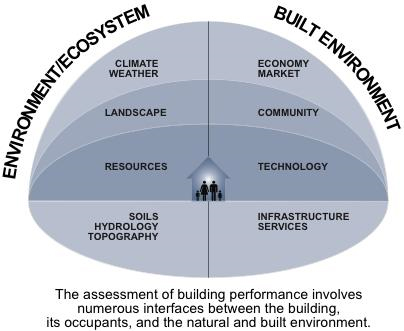 contemporary context for building performance objectives