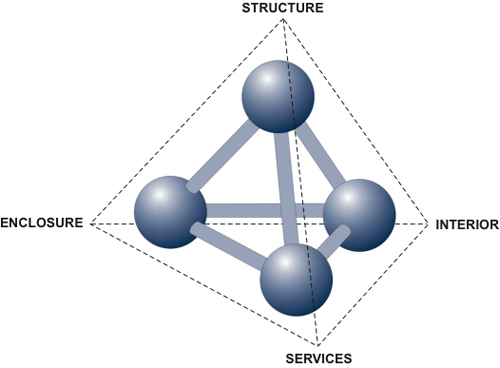 building system integration involves the building structure, its enclosure (envelope), the interior elements, and the building services (i.e., mechanical, electrical, etc.)
