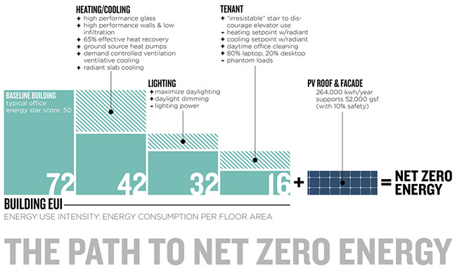 Infographic showing the path to net zero energy