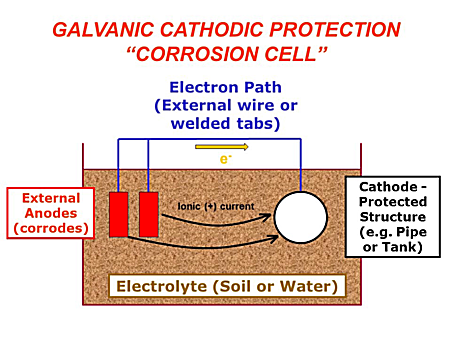 cathodicprotect1 cathodic protection knowledge area wbdg whole building design guide