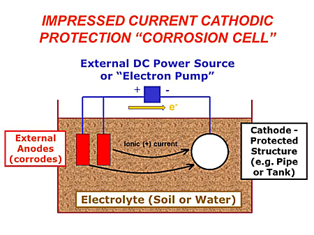 Cathodic Protection System Diagram
