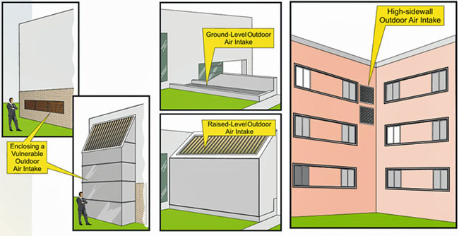 Examples of vulnerable outdoor air intakes