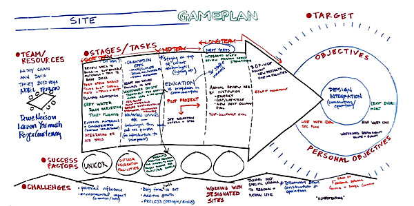 Resultant graphic from a charrette work group that visually captures short, mid, and long term action items, success factors, visions, etc.