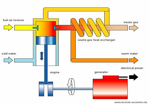 combined heat and power chp wbdg whole building design guide rh wbdg org Gas Turbine Cogeneration System How HVAC Systems Work Diagram