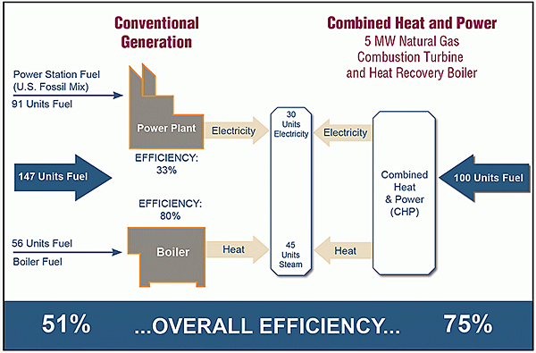 Combined Heat And Power Chp Wbdg Whole Building Design