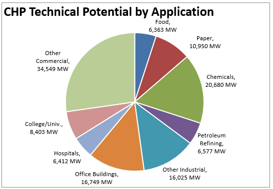 pie chart of chp technical potential by application
