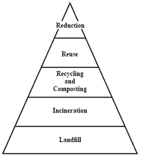 pyramid graphic of hierachy of considerations in waste management