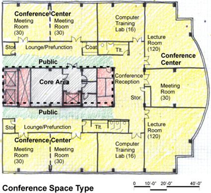 Conference space type