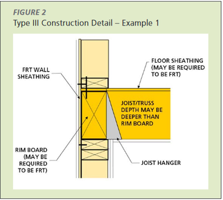Strategies And Trends For Mid Rise Construction In Wood