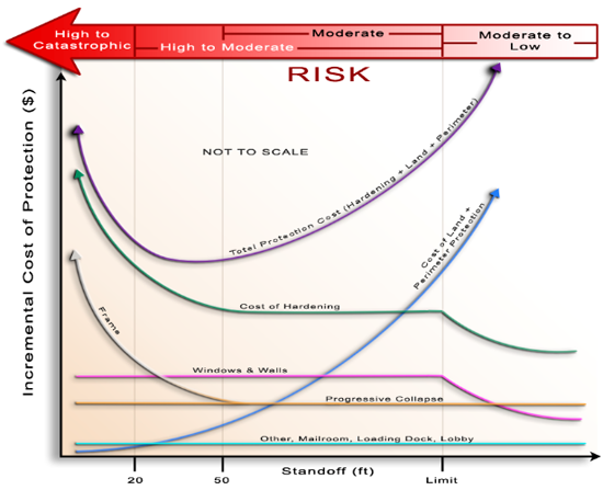 Line chart of the impact of standoff distance on component costs. Between 0 and 20 the risk is high to catastrophic, between 20 and 50 the risk level is high to moderate, between 50 and the limit the risk is either moderate or high to moderate, from the limit on the risk is moderate to low. The total protection cost line (hardening + land + perimeter) has a high incremental cost of protection, dips at 20 standoff feet, and rises again to a higher than before level. The cost of hardening starts at a high incremental cost of protections at 0 standoff feet, declines steadily until reaching the limit then drops significantly afterward. The frame begins at 0 standoff feet at a medium to high level of incremental cost of protection, dips steadily to the 50 standoff feet mark and then levels out. Windows and walls begin at a relatively low incremental cost of protection, remain level until it reaches the limit and then dips. The progressive collapse line remains at a low level of incremental cost of protection. Other, mailroom, loading dock, and the lobby do the same only at a lower level.