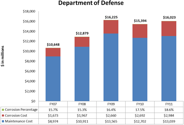 Bar chart illustrating DoD corrosion cost in millions: FY07 - $8,974 maintenance costs with $1,663 of that in corrosion costs (15.7%); FY08 - $10,911maintenance costs with $1,967 of that in corrosion costs (15.3%); FY09 - $13,565 maintenance costs with $2,660 of that in corrosion costs (16.4%); FY10 - $12,702 maintenance costs with $2,692 of that in corrosion costs (17.5%); FY11 - $13,039 maintenance costs with $2,984 of that in corrosion costs (18.6%)
