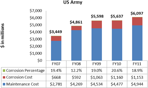 Bar chart illustrating U.S.Army corrosion cost in millions: FY07 - $2,781 maintenance costs with $668 of that in corrosion costs (19.4%); FY08 - $4,269 maintenance costs with $592 of that in corrosion costs (12.2%); FY09 - $4,534 maintenance costs with $1,063 of that in corrosion costs (19.0%); FY10 - $4,477 maintenance costs with $1,160 of that in corrosion costs (20.6%); FY11 - $4,944 maintenance costs with $1,153 of that in corrosion costs (18.9%)