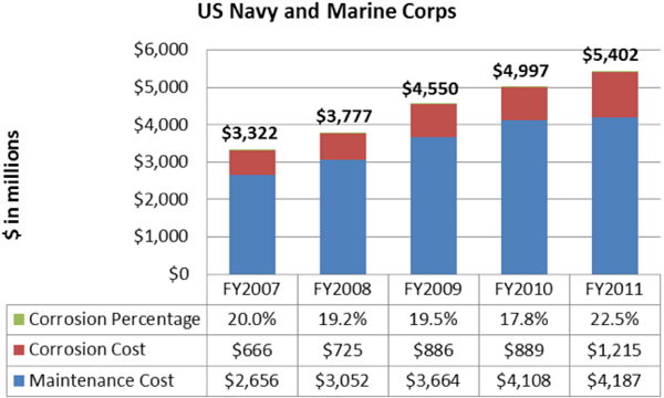 Bar chart illustrating U.S.Navy and Marine Corps corrosion cost in millions: FY07 - $2,656 maintenance costs with $666 of that in corrosion costs (20.0%); FY08 - $3,052 maintenance costs with $725 of that in corrosion costs (19.2%); FY09 - $3,664 maintenance costs with $886 of that in corrosion costs (19.5%); FY10 - $4,108 maintenance costs with $889 of that in corrosion costs (17.8%); FY11 - $4,187 maintenance costs with $1,215 of that in corrosion costs (22.5%)