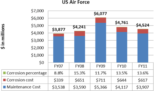 Bar chart illustrating U.S.Air Force corrosion cost in millions: FY07 - $3,538maintenance costs with $339 of that in corrosion costs (8.8%); FY08 - $3,590 maintenance costs with $651 of that in corrosion costs (11.7%); FY09 - $5,366 maintenance costs with $711 of that in corrosion costs (11.7%); FY10 - $4,117 maintenance costs with $644 of that in corrosion costs (13.5%); FY11 - $3,907 maintenance costs with $617 of that in corrosion costs (13.6%)
