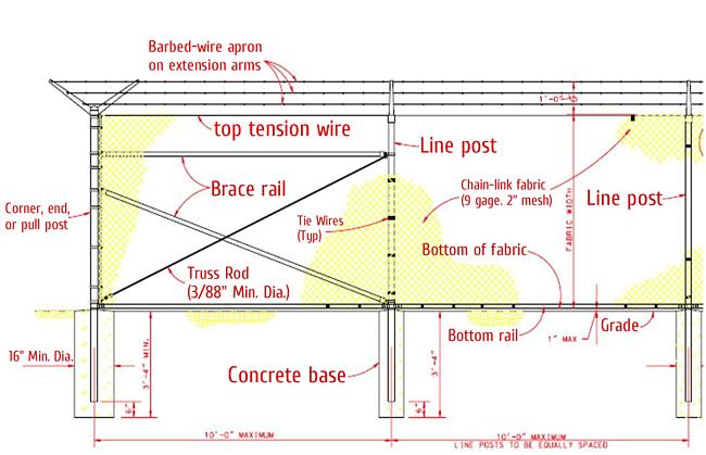 Corrosion prevention control cpc fencing knowledge