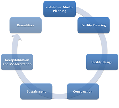The Facilities Life Cycle.</p>