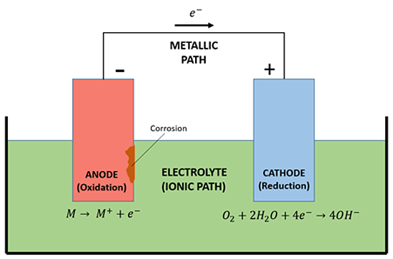 Corrosion science knowledge area wbdg whole building design guide figure 3 basic corrosion cell ccuart Image collections