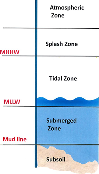 Graphic of the waterfront zones